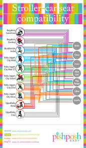 Car Seat Stroller Compatibility Chart Strollers And Car Seat Compatibility The Pishposhbaby Blog