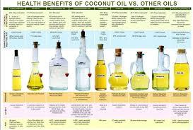 Coconut Oil Vs Other Oils Comparison Chart Coconut Oil