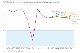 Aircraft Fuel Consumption Chart Iata Economics Analysis