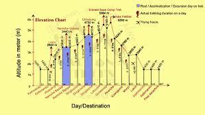 Lukla Approach Chart Marron Treks Everest Base Camp And Kala Patthar Trek