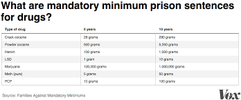Mass Incarceration In America Explained In 22 Maps And