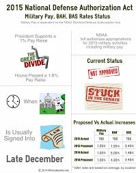 2015 Military Pay Bah Bas Increase Status
