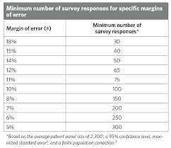 Determine Provider-Level Sample Sizes For Patient Satisfaction Surveys