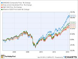 Nasdaq Vs Dow Chart Is The Nasdaq Due For A Huge Drop The Motley Fool