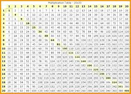 Multiplication Chart To 100 Canadianpharmacy Prices Net