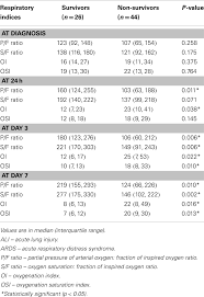 Frontiers Epidemiology Of Pediatric Acute Respiratory