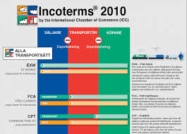 Incoterms Wall Chart Index Of Wp Content Uploads 2016 10