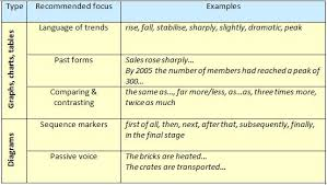 Synonyms Of Table Chart Ielts Exam Prep How To Describe A Graph Diagram Chart Or