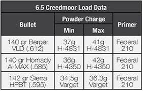 6mm Creedmoor Drop Chart The 6 5 Creedmoor Gunwerks