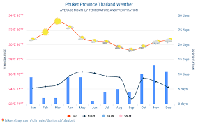 Phuket Province Thailand Weather 2020 Climate And Weather In