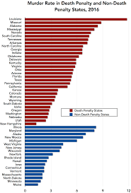 Murder Rate Of Death Penalty States Compared To Non Death