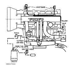 1999 volvo s80 engine diagram wiring diagram user volvo s80 engine diagram wiring diagram expert 1999 volvo s80 engine diagram