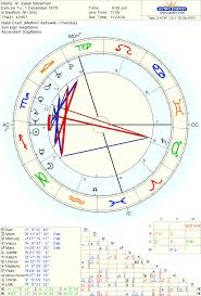 Leonardo Dicaprio Natal Chart Pin On Birth Charts Of Famous People