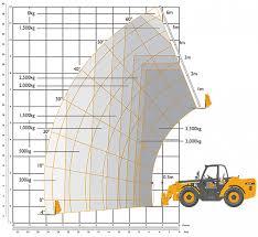 Jcb 535 125 Lifting Chart 12 5 Metre Jcb 535 125 Hiviz Telehandler At Headland Plant