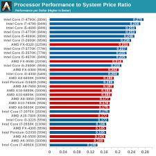 Abundant Amd Pentium Comparison Chart Amd Vs Intel Speed