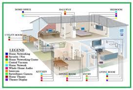 sample basic house wiring basic wiring diagram \u2022 wiring diagram house wiring basics at Basic House Wiring Diagrams