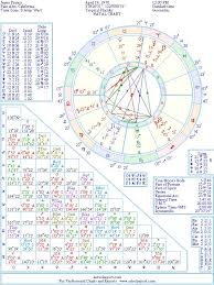 James Franco Birth Chart James Franco Natal Birth Chart From The Astrolreport A List