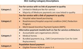 Hcc Coding