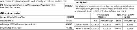 Msa Millennium Gas Mask Size Chart Facepiece Respirators Respiratory Protection