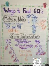 Math Charts For High School 56 Best Anchor Charts For Middle School Math Images In 2019