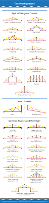 Design Of Fink Type Roof Truss 30 Different Types Of Roof Trusses Illustrated Configurations