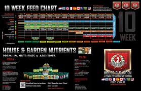 Dnf Feed Chart 74 Experienced General Organics Feeding Schedule