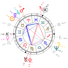 Astrology And Natal Chart Of Lwren Scott Born On 1964 04 28