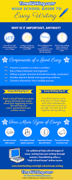 essays infographic high school essay writing guide how to start an  infographic high school essay writing guide high school essay writing infographic