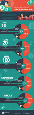 infographic life insurance agent commissions