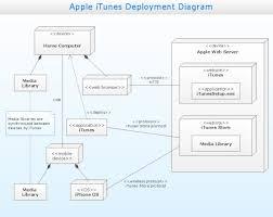 uml deployment diagram jpgdeployment diagrams