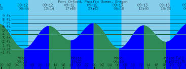Port Orford Pacific Ocean Oregon Tide Prediction And More