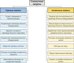 Прямые и косвенные затраты классификация пример расчета Классификация прямых и косвенных затрат