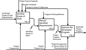 modeling knowledge for architectural programming journal of modeling knowledge for architectural programming journal of architectural engineering vol 19 no 2