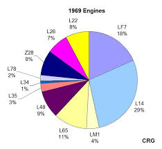 camaro engine pie chart pie chart pie chart