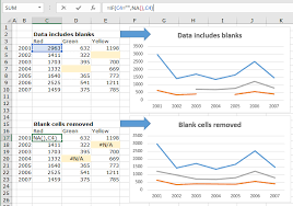 Excel Chart Help Remove Blank Cells In Chart Data Table In Excel Excel