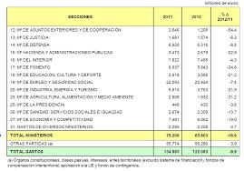 Mercaleblog Un Blog De Recursos Educativos Gratis Presupuestos