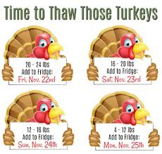 Turkey Thaw Time Chart How Long To Thaw A Turkey For Thanksgiving Saving Dollars