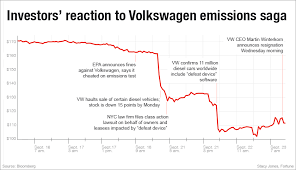 Vw Chart Volkswagen Crisis See Carmakers Stock Price Drop Amid