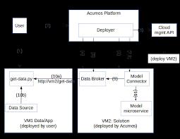 Data Broker Data Broker Deployment And Configuration Design Studio Confluence