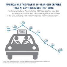 Average Miles Driven Per Year By State Carinsurance Com