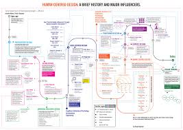 Principles Of Human Centred Design Why Is Human Centred Design And Marketing A Match Made In
