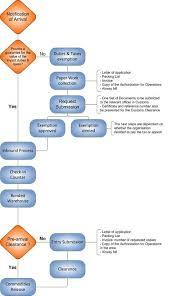 Updated Organizational Chart Of Bureau Of Customs Confluence Mobile Digital Logistics Capacity Assessments