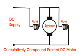 types of dc motor separately excited shunt series compound dc cumulatively compound dc motor