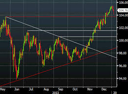 Usd Jpy Daily Chart Dollar Gains Make For Interesting Charts