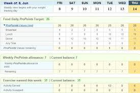 Weight Watchers 5 Chart Weight Watchers Points Chart Dropping Pounds For Macmillan