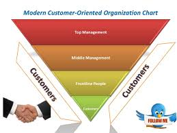 Consumer Behavior Chart Consumer Behavior