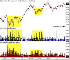 Intraday Range And Gap Reference Charts For Spy Dia And Qqq