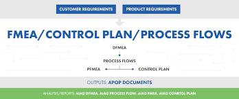 Fmea Control Plan Process Flow Software Qms Software Iqs