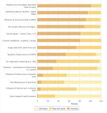 The Future Of Search 2013 Search Engine Ranking Factors