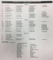 Chiefs Rb Depth Chart 2018 Chiefs Rb Depth Chart 2018 2019 Kansas City Chiefs Depth